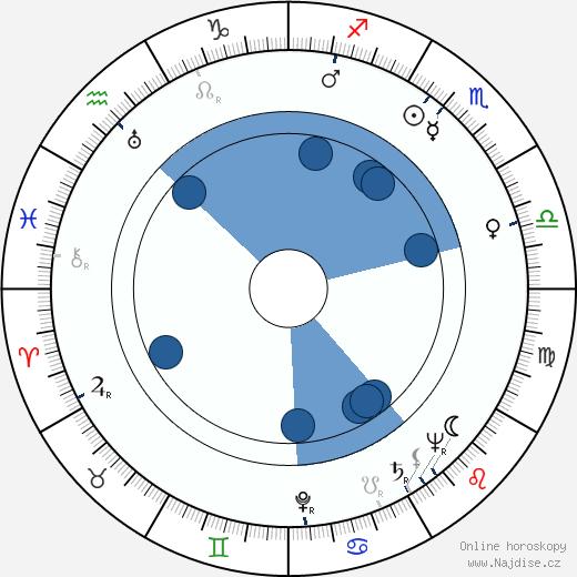 Mirko Čech wikipedie, horoscope, astrology, instagram