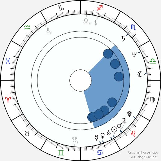 Miroslav Babuský wikipedie, horoscope, astrology, instagram
