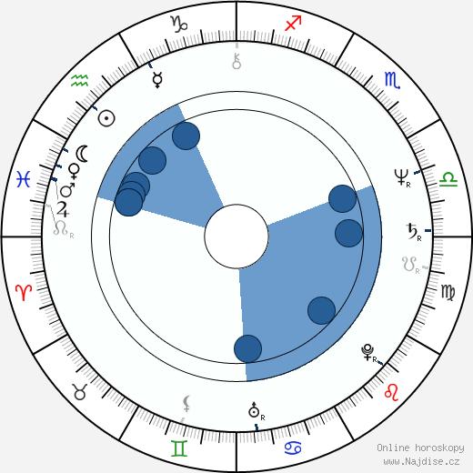 Miroslav Donutil wikipedie, horoscope, astrology, instagram