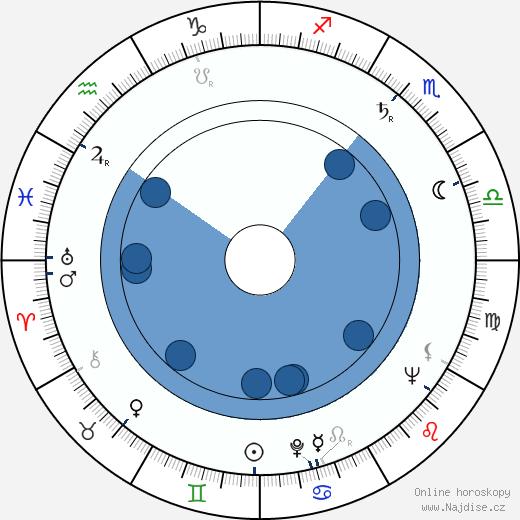 Miroslav Khun wikipedie, horoscope, astrology, instagram
