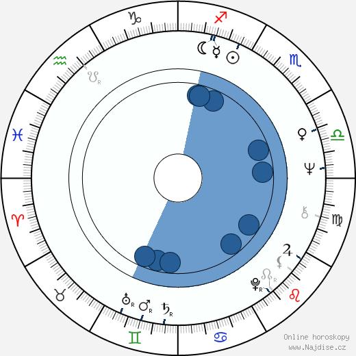 Miroslav Masopust wikipedie, horoscope, astrology, instagram