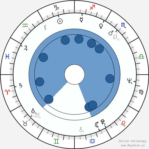 Miroslav Moravec wikipedie, horoscope, astrology, instagram