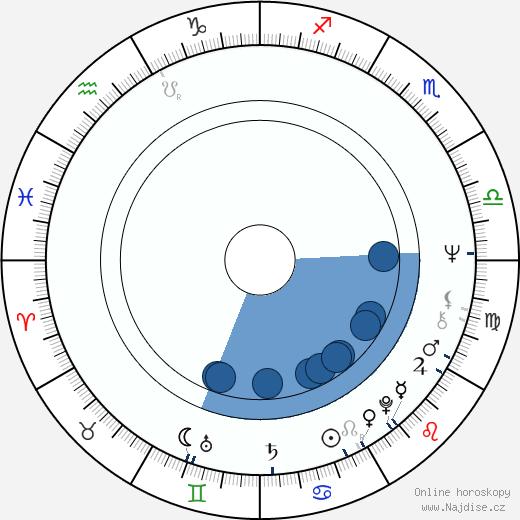 Miroslav Polák wikipedie, horoscope, astrology, instagram
