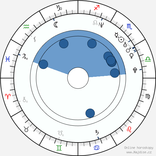 Miroslav Šatan wikipedie, horoscope, astrology, instagram