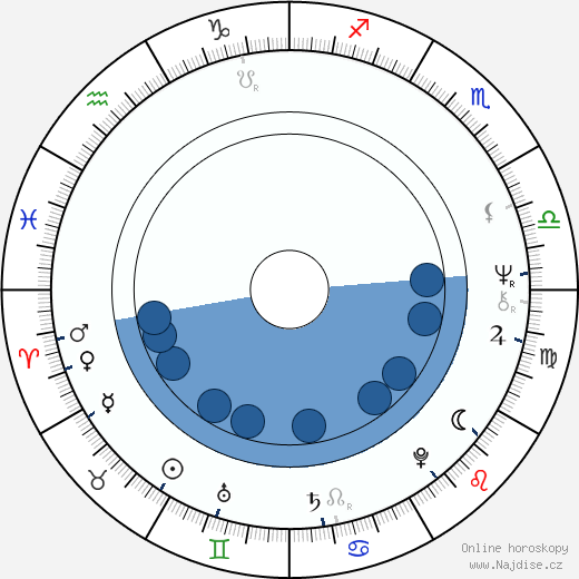 Miroslav Středa wikipedie, horoscope, astrology, instagram