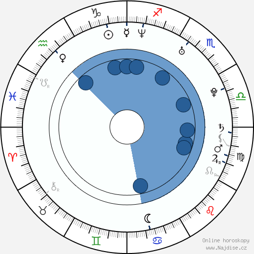 Miroslav Zálešák wikipedie, horoscope, astrology, instagram