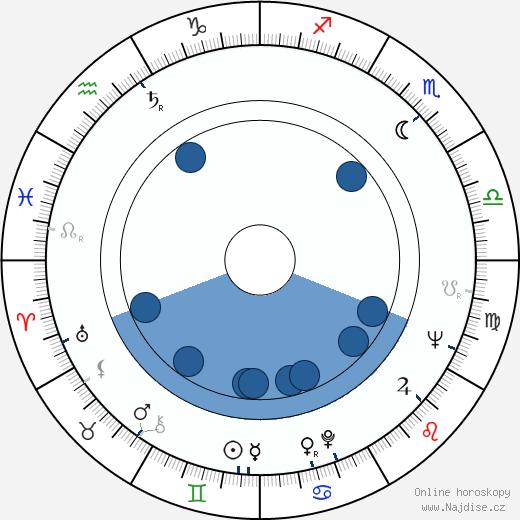 Miroslav Zounar wikipedie, horoscope, astrology, instagram