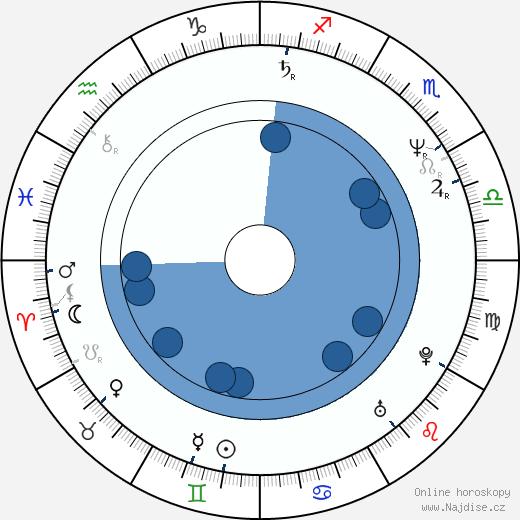 Miroslava Šafránková wikipedie, horoscope, astrology, instagram