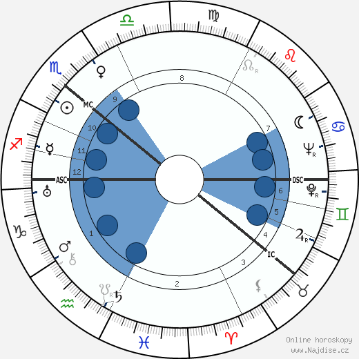 Mischa Auer wikipedie, horoscope, astrology, instagram