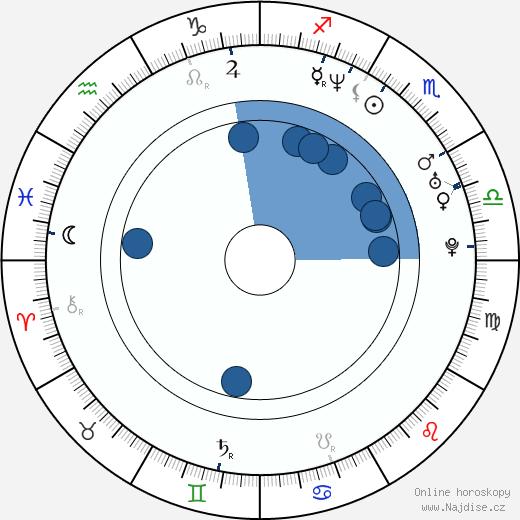 Missi Pyle wikipedie, horoscope, astrology, instagram