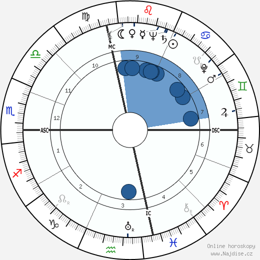 Mitch Chetkovich wikipedie, horoscope, astrology, instagram