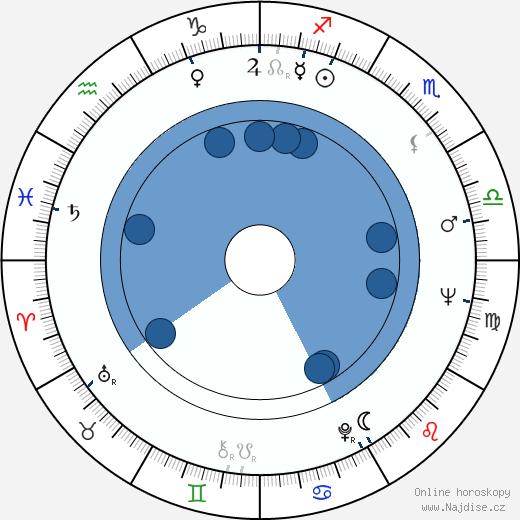 Mitica Popescu wikipedie, horoscope, astrology, instagram