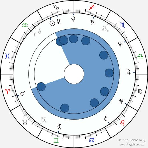 Mladen Nelevic wikipedie, horoscope, astrology, instagram