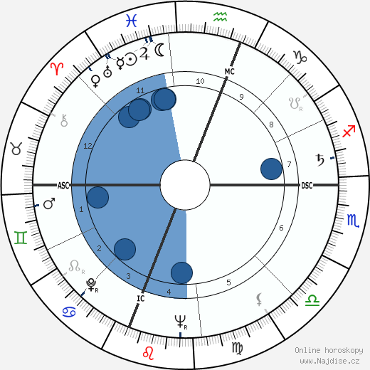 Moby Dick Jacobs wikipedie, horoscope, astrology, instagram