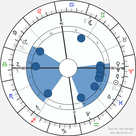 Modest Petrovič Musorgskij wikipedie, horoscope, astrology, instagram