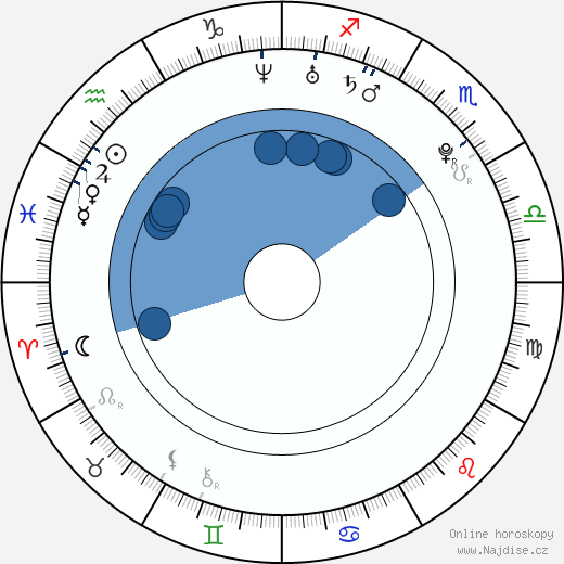 Mohamed Dione wikipedie, horoscope, astrology, instagram