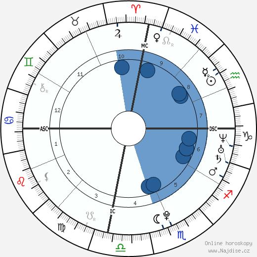 Molly Marrou wikipedie, horoscope, astrology, instagram