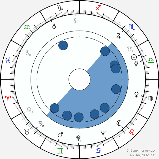 Molly O'Day wikipedie, horoscope, astrology, instagram