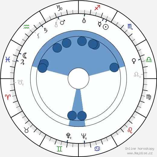 Mona Washbourne wikipedie, horoscope, astrology, instagram