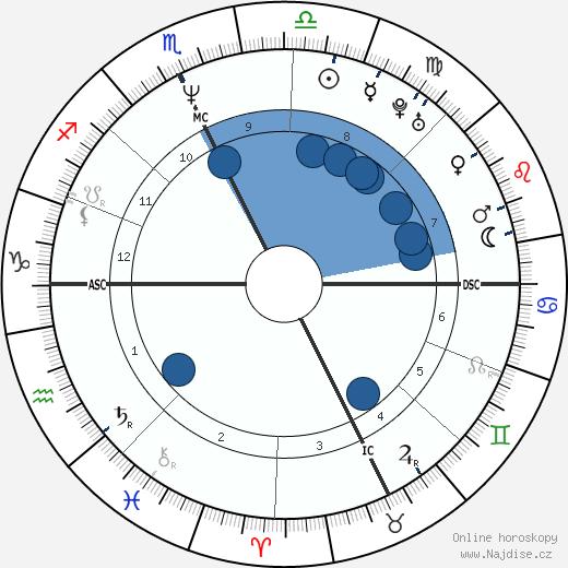 Monica Bellucci wikipedie, horoscope, astrology, instagram
