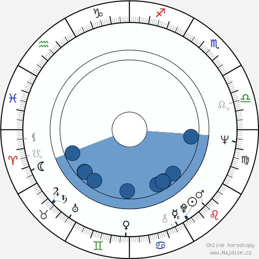 Monica Ghiuta wikipedie, horoscope, astrology, instagram
