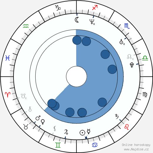 Monica Maria Iacob-Ridzi wikipedie, horoscope, astrology, instagram