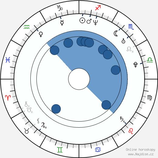 Monika Haasová wikipedie, horoscope, astrology, instagram