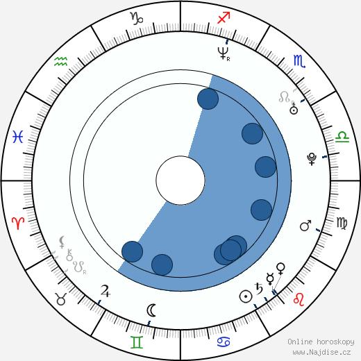 Monika Zoubková wikipedie, horoscope, astrology, instagram