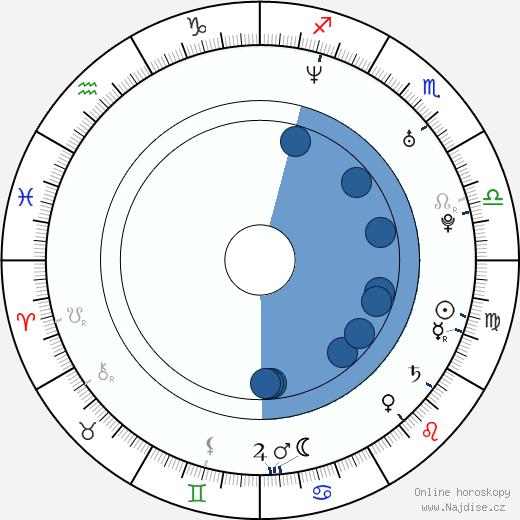 Monique Gabriela Curnen wikipedie, horoscope, astrology, instagram