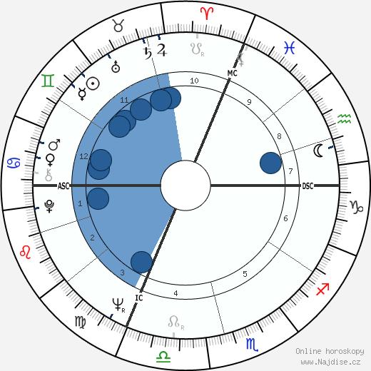 Monique Gagnon-Tremblay wikipedie, horoscope, astrology, instagram