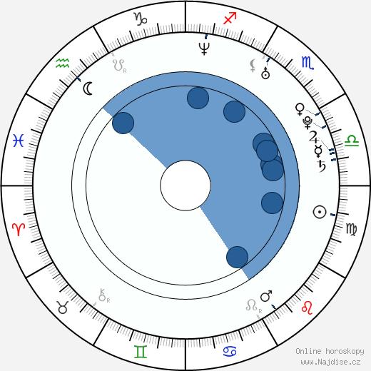 Monique La Barr wikipedie, horoscope, astrology, instagram