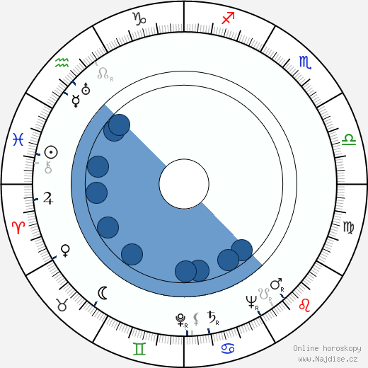 Monique Mélinand wikipedie, horoscope, astrology, instagram