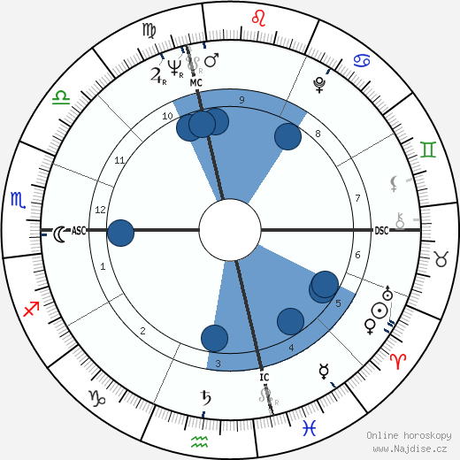 Monserrat Caballé wikipedie, horoscope, astrology, instagram