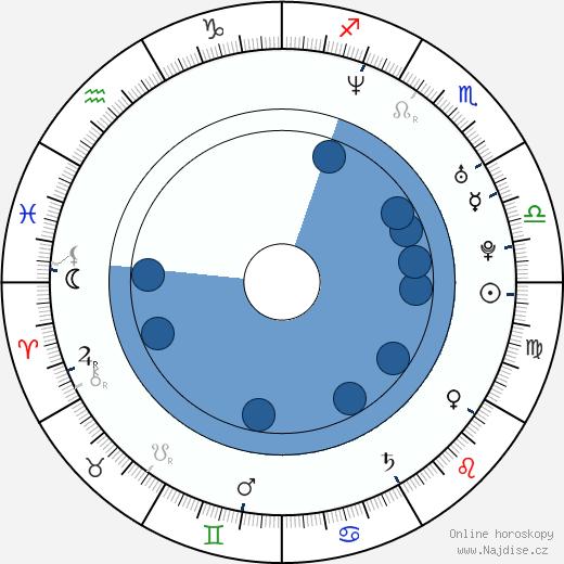 Moon Bloodgood wikipedie, horoscope, astrology, instagram