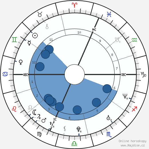 Morgan Benoit wikipedie, horoscope, astrology, instagram