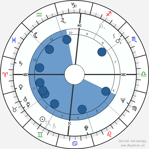 Morgan Freeman wikipedie, horoscope, astrology, instagram