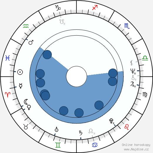 Moris Issa wikipedie, horoscope, astrology, instagram
