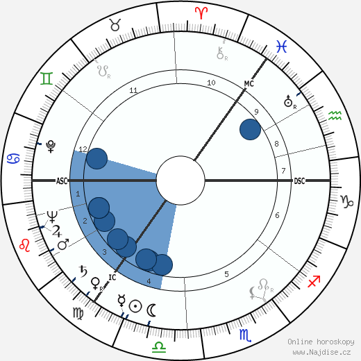 Morris Blythman wikipedie, horoscope, astrology, instagram