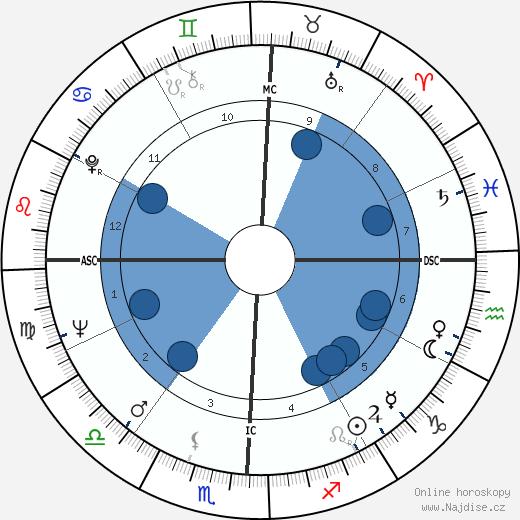 Morris Dees wikipedie, horoscope, astrology, instagram