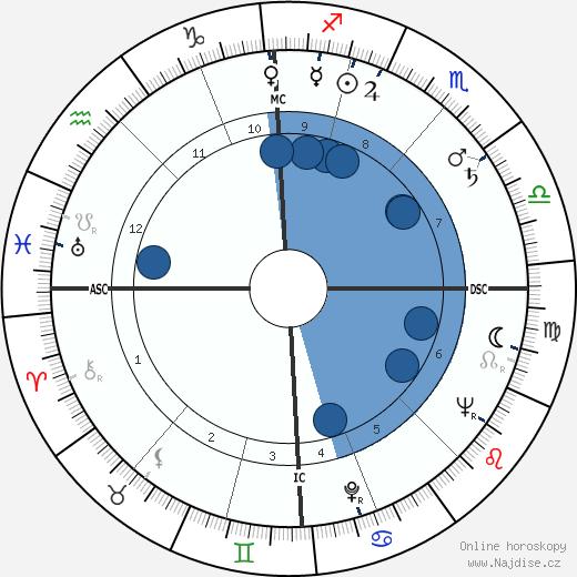 Morris wikipedie, horoscope, astrology, instagram