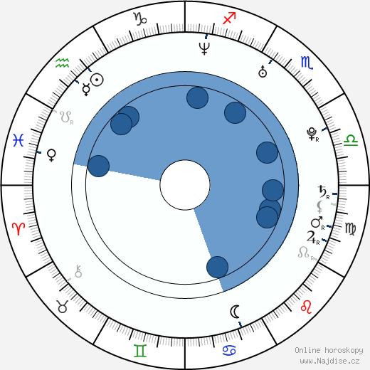 Mr. Pete wikipedie, horoscope, astrology, instagram