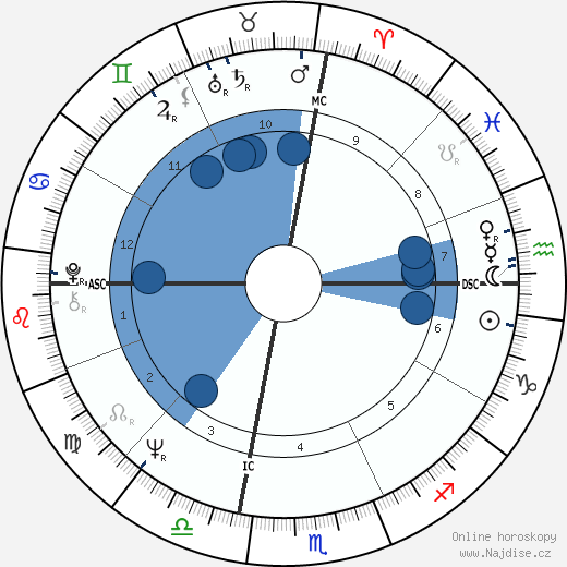 Muhammad Ali wikipedie, horoscope, astrology, instagram