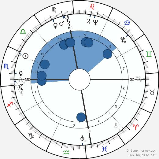 Muhammad Rezá Pahlaví wikipedie, horoscope, astrology, instagram