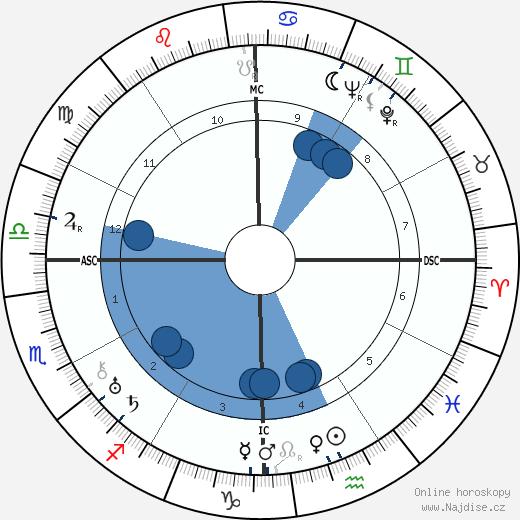 Muhammad Zakariya wikipedie, horoscope, astrology, instagram