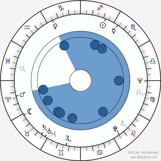 Mun-hee Na wikipedie, horoscope, astrology, instagram