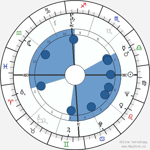 Murray Gell-Mann wikipedie, horoscope, astrology, instagram
