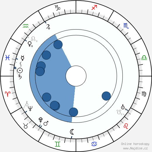 Musa Čazim Čatič wikipedie, horoscope, astrology, instagram