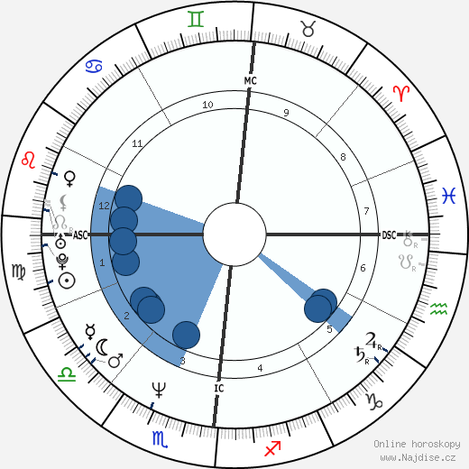 Mylène Farmer wikipedie, horoscope, astrology, instagram