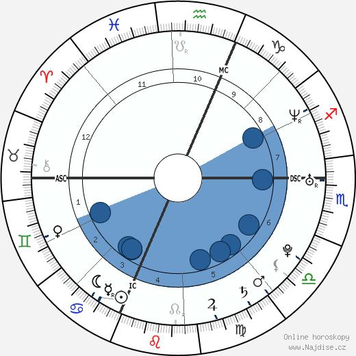 Mylène Jampanoï wikipedie, horoscope, astrology, instagram