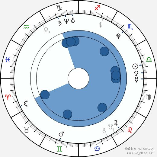 Myles Jeffrey wikipedie, horoscope, astrology, instagram